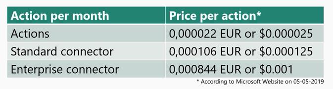 Azure logic Apps pricing