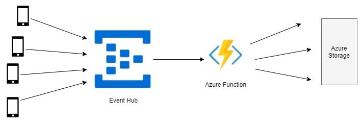 Azure Event Hub Trigger