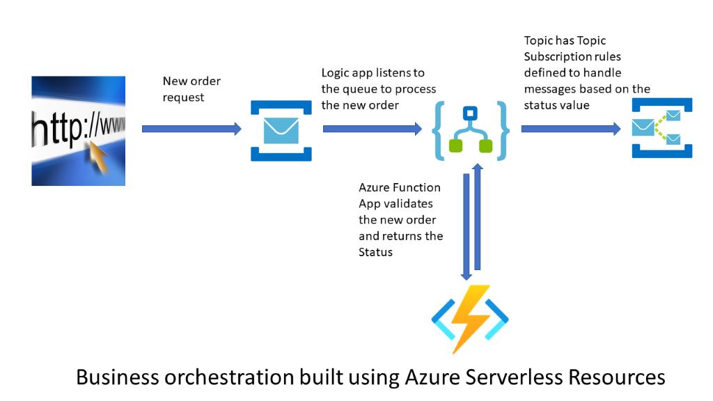 Monitoring Azure Application